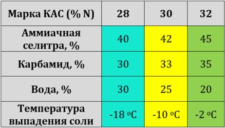 зависимость плотности и температуры растворов КАС
